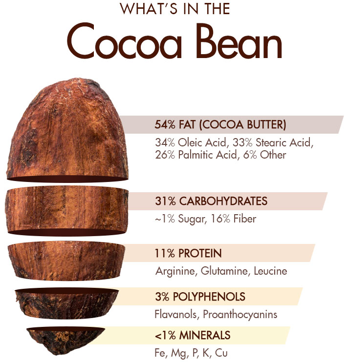 Cacao Chart